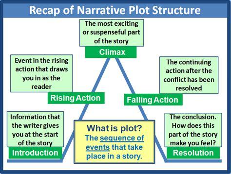 Elements Of Essay Organization by Plot Elements Of Narrative 2e3 Narrative Lesson