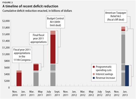 how the deficit got so chart of the day deficit reduction so far 2 4 trillion