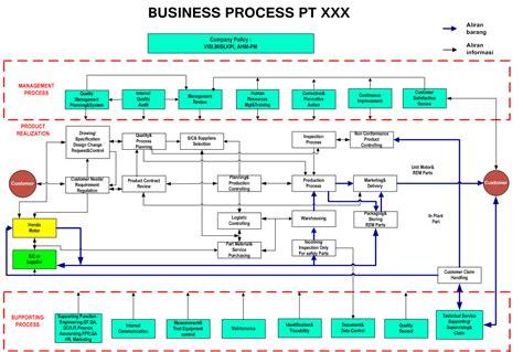 cara membuat struktur organisasi hotel marjanu priambodo a journey of simple person