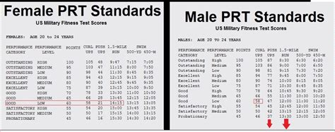 navy pt standards male chart navy prt female standards 2016 newhairstylesformen2014 com