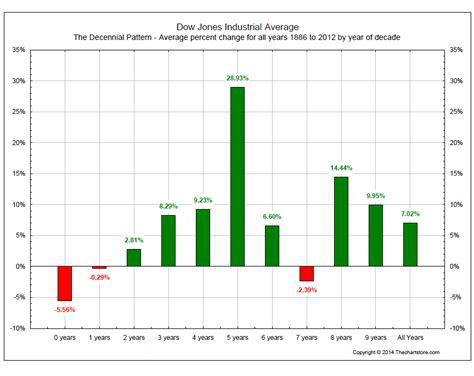 decennial pattern stock market market outlook