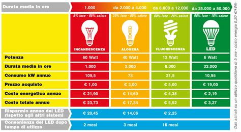 vantaggi illuminazione led ladine led prezzi e vantaggi rifare casa
