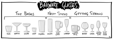 barware glasses types blog mixology diary