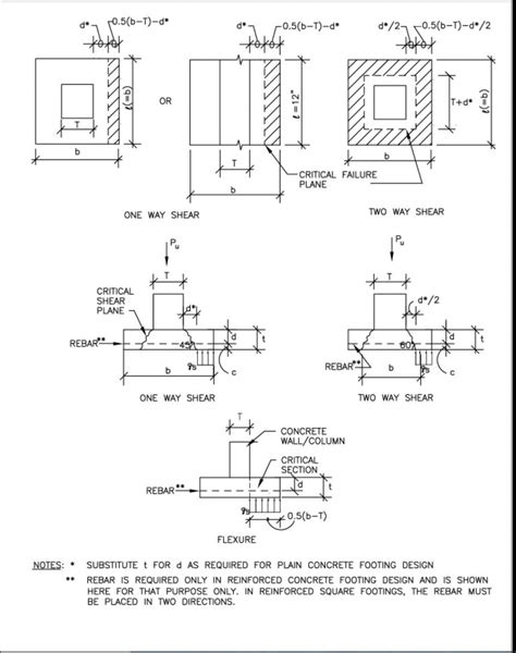 learning about house foundation types square one structural design of foundations for the home inspector