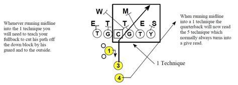3 technique block destruction vs run blocking schemes installing the midline option football toolbox