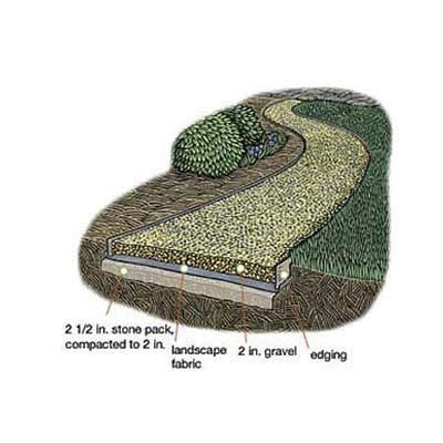 how to lay gravel in backyard 25 best ideas about gravel walkway on pinterest stone paths flagstone walkway and