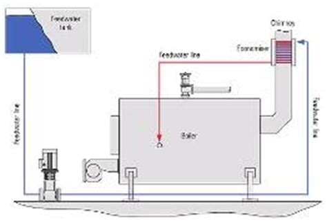 boiler working principle pdf economizer working principle in boilers result date