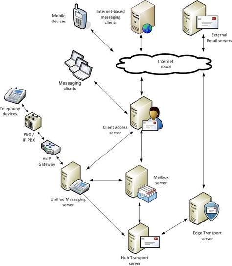 cloud diagram in visio embarrassingly cloudable lounge