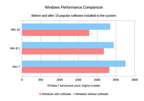 test windows 7 quel windows pour jouer guide d achat config gamer fr
