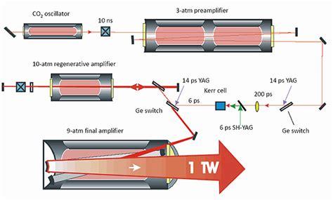 co2 laser diagram bnl co2 laser