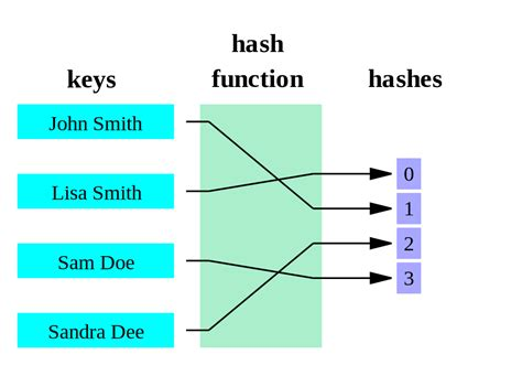 Hash Table by File Hash Table 4 1 0 0 0 0 0 Ll Svg Wikimedia Commons