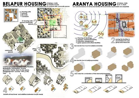 housing housing belapur housing and aranya housing archistation