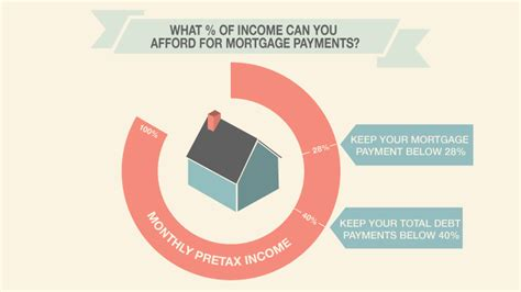 What Percentage Of Your Income Can You Afford For Mortgage