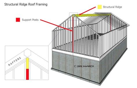 Vaulted Ceiling Structural Design by Mastering Roof Inspections Roof Framing Part 1 Internachi