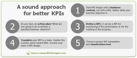 the next generation of kpis
