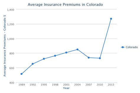 Colorado Car Insurance Rates, Quotes & Agents Reviews