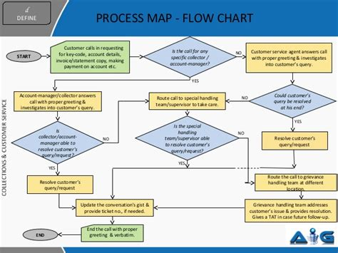 escalation flowchart call center escalation process flow chart pictures to pin