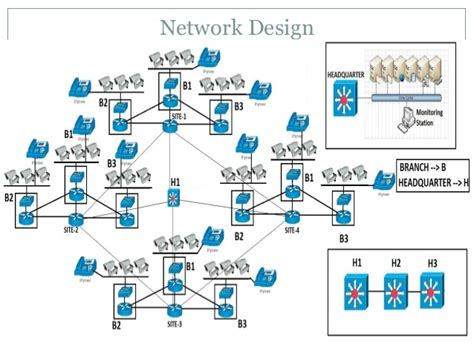 network design proposal for office proposal for safe and secure india brief
