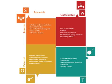 swot diagram template swot analysis software tools to quickly create swot
