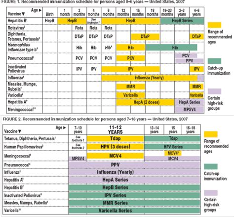vaccine schedule tdap td recommended immunization schedule