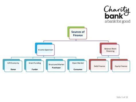 Social Finance social finance what is it and where does it fit in