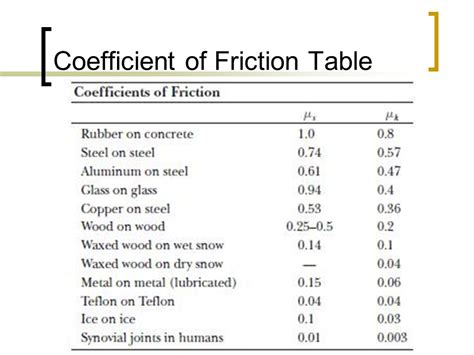 coefficient of friction table newton s laws overview ppt