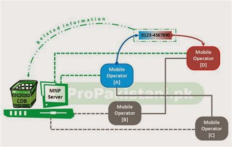 mobile number portability mnp mobile no portability cross 100 million