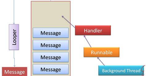 android runnable android concepts handler with post runnable