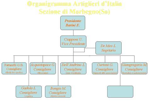d italia organigramma anarti provinciale di sondrio organigramma