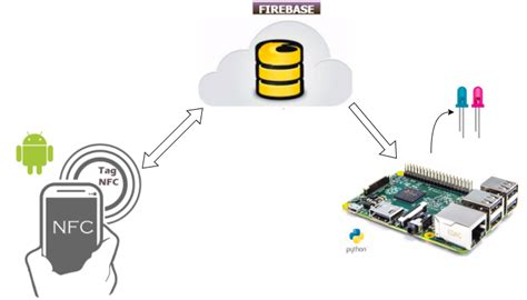 android nfc jefferson rivera android nfc con firebase y raspberry pi