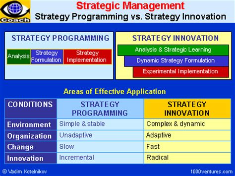 strategic design management nid placements strategy management strategic management strategy