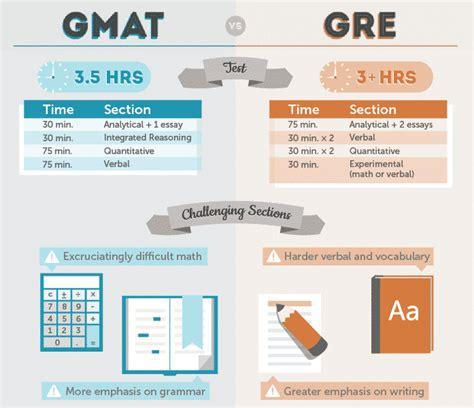 gr e gre vs gmat which is easier mim essay