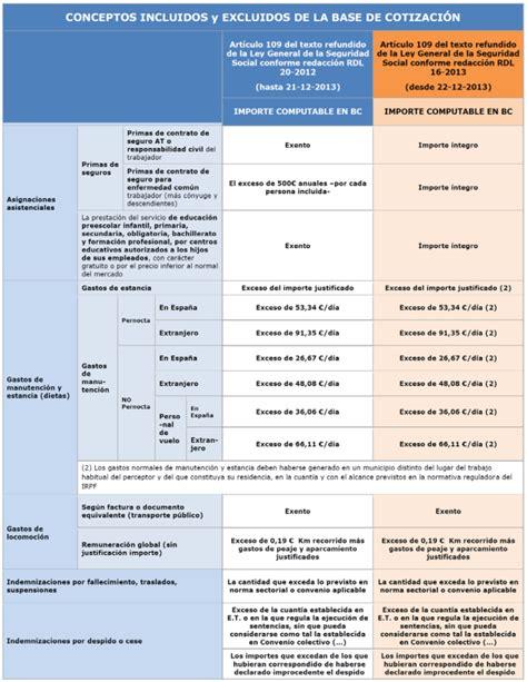 conceptos exentos irpf 2016 tabla de cotizaciones 2016 newhairstylesformen2014 com
