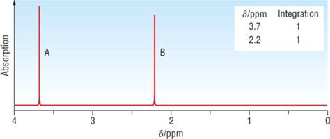 Proton Nmr Spectrum by Index Of A2chem Unit 1 7 Polymers
