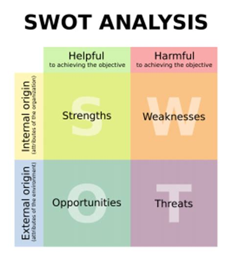 Garage Clothing Opportunities L Analyse Swot Fiche Outil Les Cahiers De L Innovation