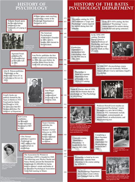 Psychology And History history of psychology timeline poster