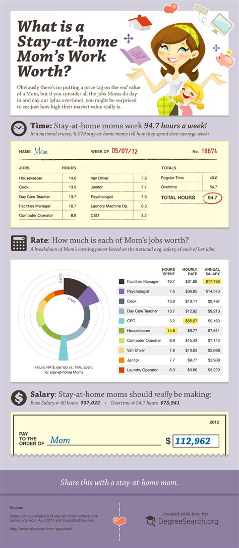 what is a stay at home mom s work worth infographic
