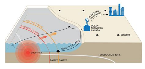 earthquake alert earthquake early warning ocean networks canada