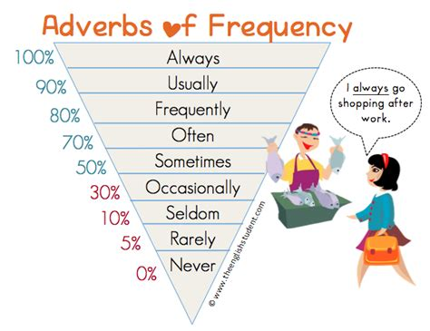 esl le frequency adverbs always usually frequently difference