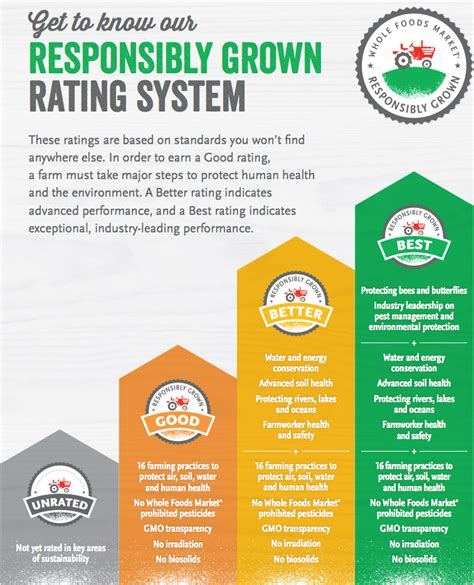food ratings this new whole foods labeling system could revolutionize the way we buy produce