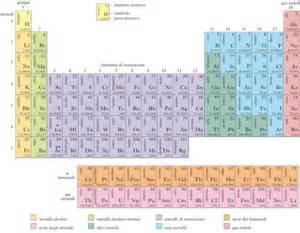 tavola periodica muta celani 5 fusionefredda