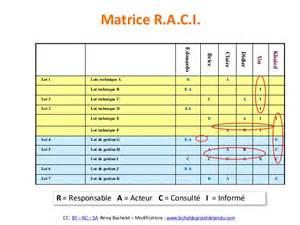 matrice r a c i
