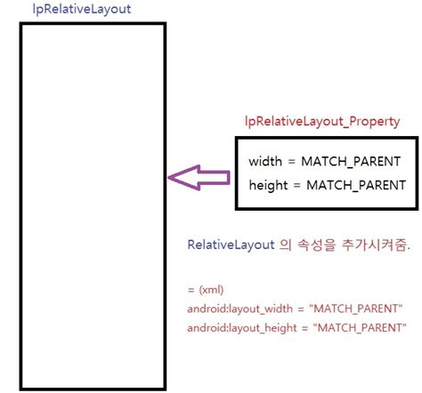 java relativelayout 130118 xml 없이 순수 java 코드로만 구현하기 relativelayout