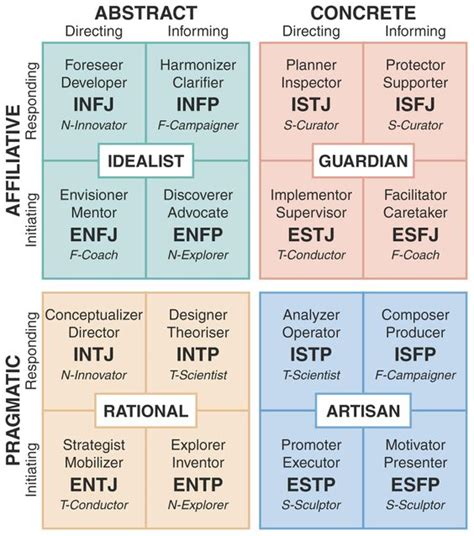 integrated type theory model type vs temperament jung