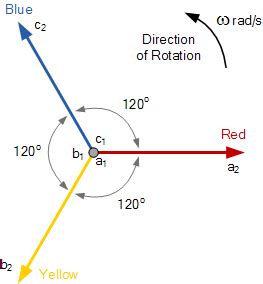 3 phase phasor diagram phasor diagram electronics