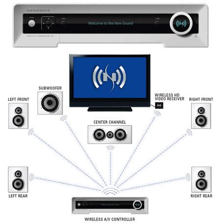 neosonik all digital wireless home theater system unveiled