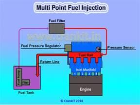 Fuel System Mpfi Fi Efi Mpfi Gdi Crankitcrankit