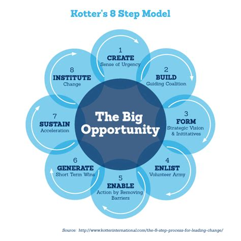 kotter definition 4 change management models for your small business cwb
