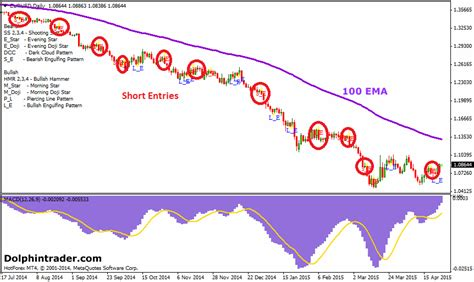 engulfing pattern trading system forex strategies macd archives