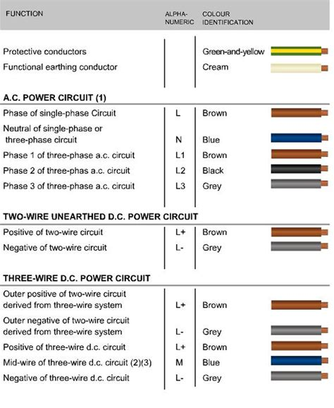 power cable color code quotes